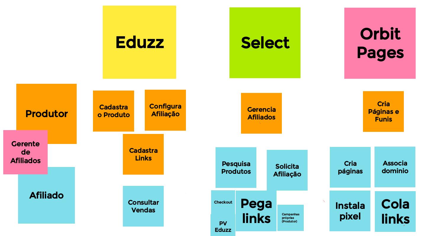 Eduzz + Select + Orbit Pages: 3 Ferramentas para Afiliados e Produtores